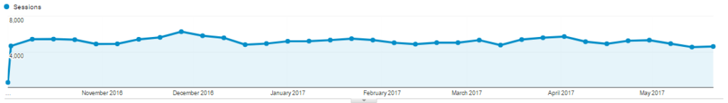 Mitigating SEO in Ecommerce Redesign